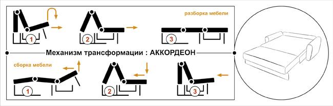 Сам механизм состоит из 3-х